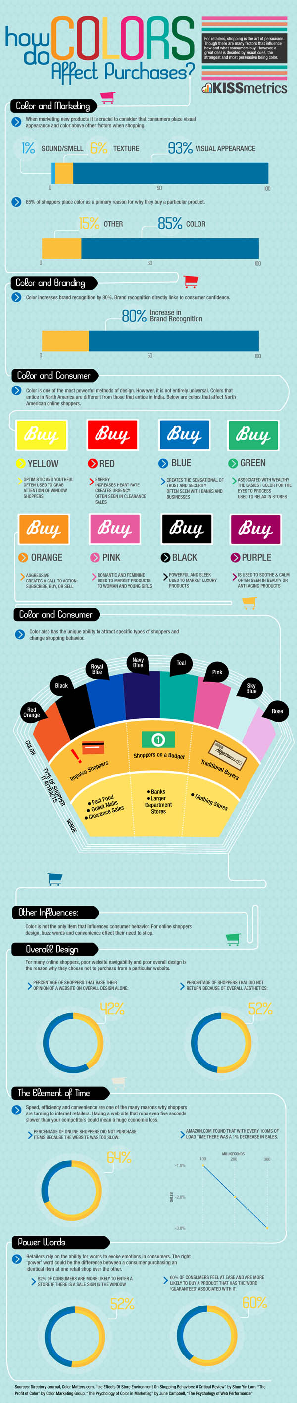 http://smashfreakz.com/wp-content/uploads/2012/07/how-do-colors-affect-purchases.jpg