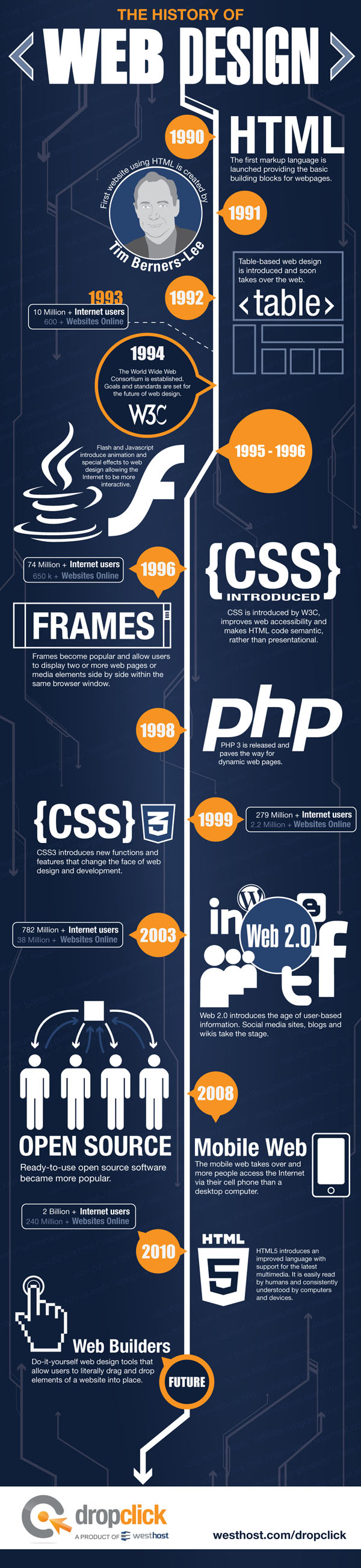 the history of web design infographic The History of Web Design [Infographic]